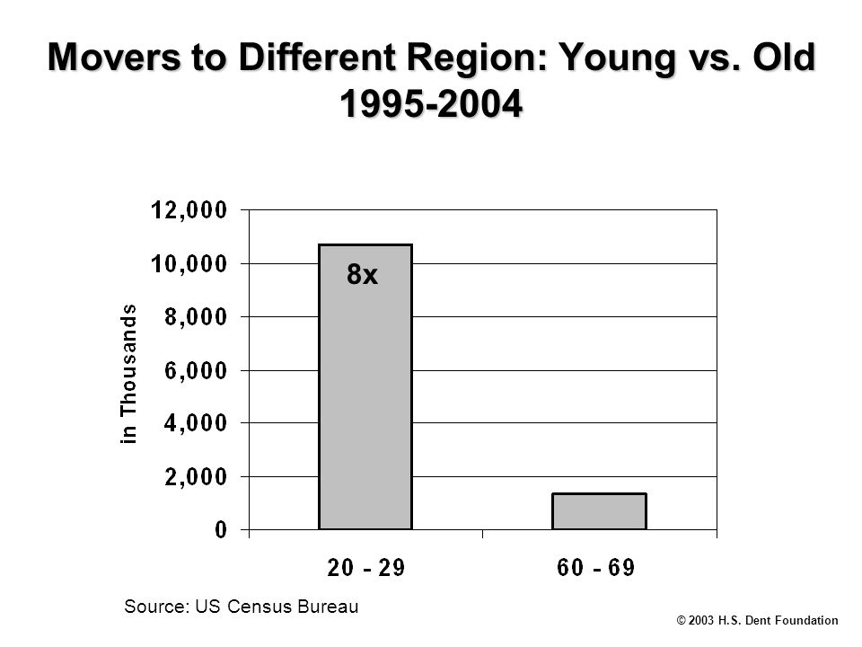 © 2003 H.S. Dent Foundation Movers to Different Region: Young vs.
