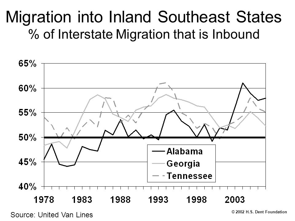 © 2002 H.S. Dent Foundation Migration into Inland Southeast States % of Interstate Migration that is Inbound Source: United Van Lines