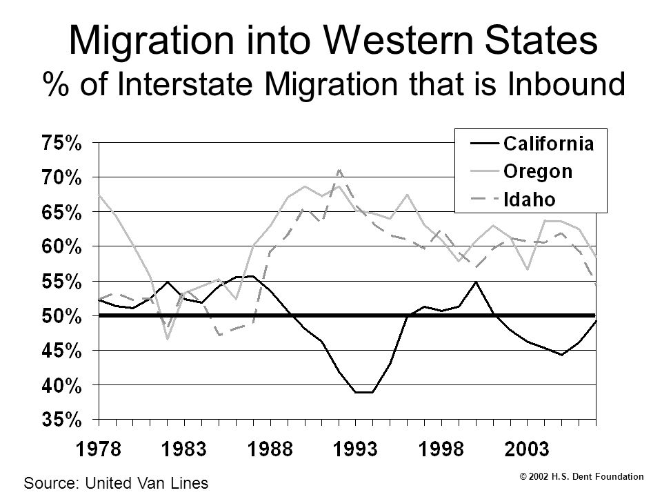 © 2002 H.S. Dent Foundation Migration into Western States % of Interstate Migration that is Inbound Source: United Van Lines