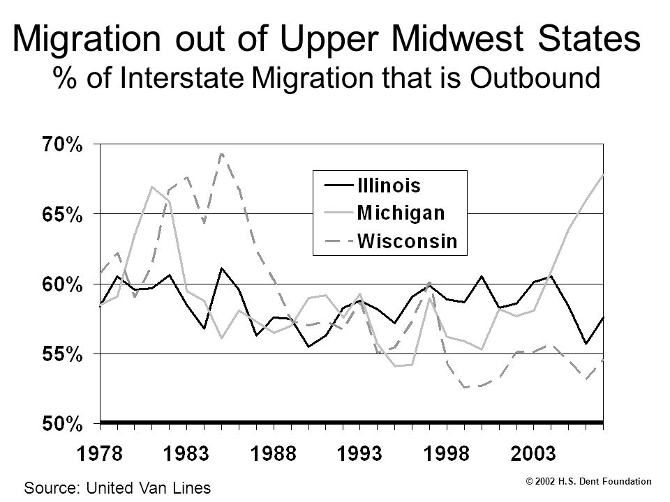 © 2002 H.S. Dent Foundation Migration out of Upper Midwest States % of Interstate Migration that is Outbound Source: United Van Lines