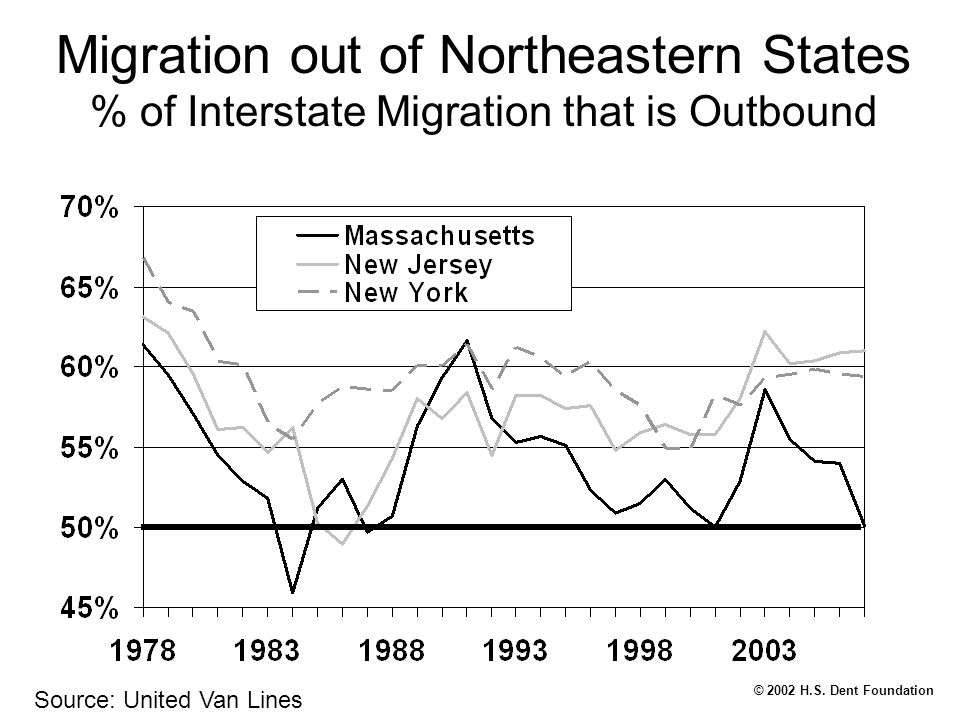 © 2002 H.S. Dent Foundation Migration out of Northeastern States % of Interstate Migration that is Outbound Source: United Van Lines