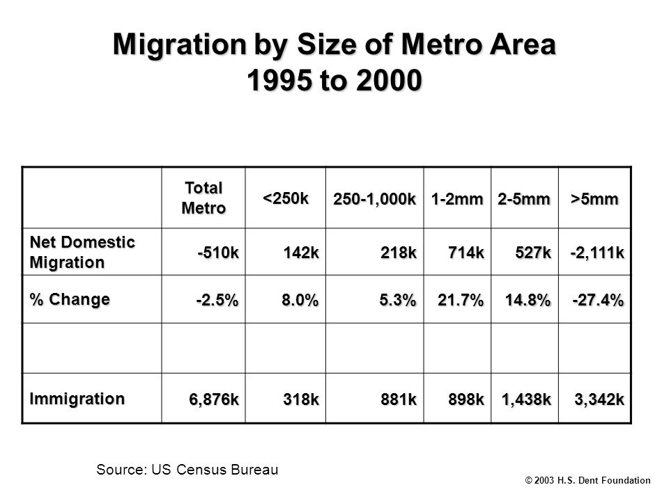 © 2003 H.S. Dent Foundation Migration by Size of Metro Area 1995 to 2000 Source: US Census Bureau Total Metro <250k250-1,000k1-2mm2-5mm>5mm Net Domest