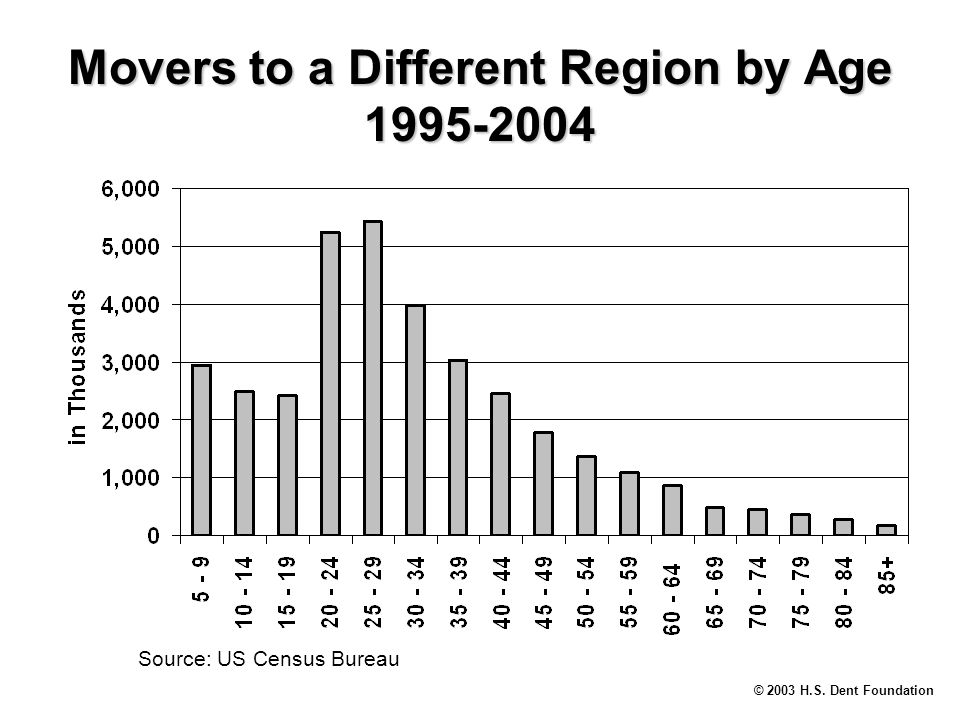 © 2003 H.S. Dent Foundation Movers to a Different Region by Age 1995-2004 Source: US Census Bureau