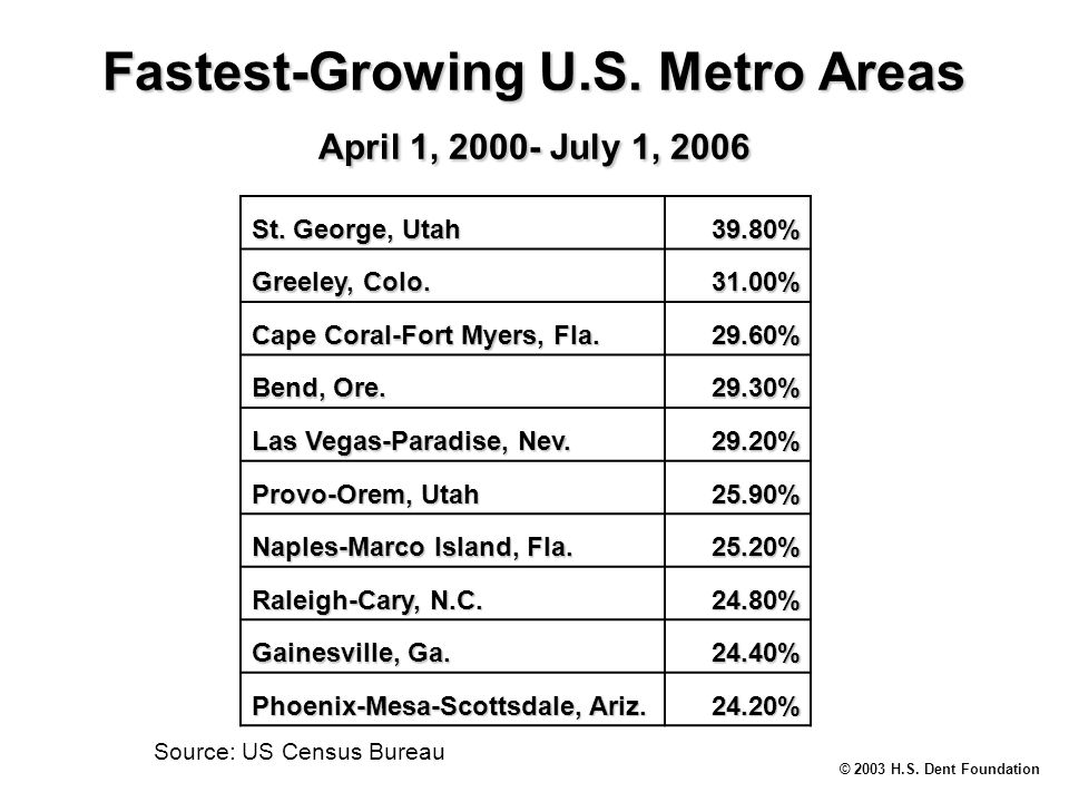 © 2003 H.S. Dent Foundation Source: US Census Bureau Fastest-Growing U.S.
