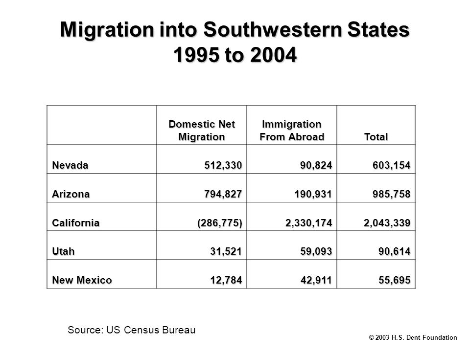 © 2003 H.S. Dent Foundation Migration into Southwestern States 1995 to 2004 Source: US Census Bureau Domestic Net Migration Immigration From Abroad To