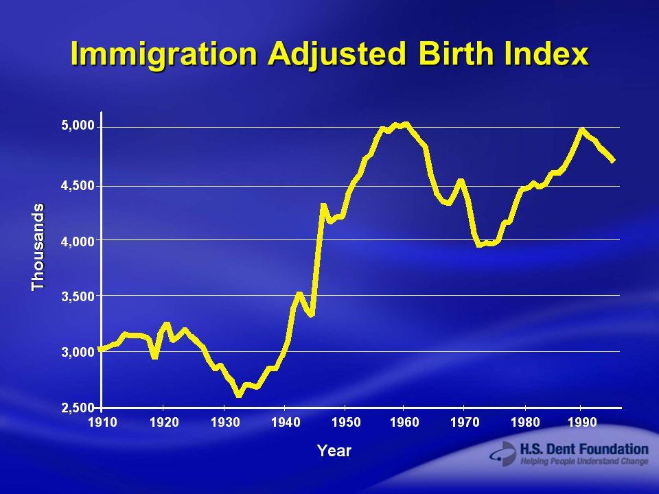 © 2003 H.S. Dent Foundation Immigration Adjusted Birth Index Thousands