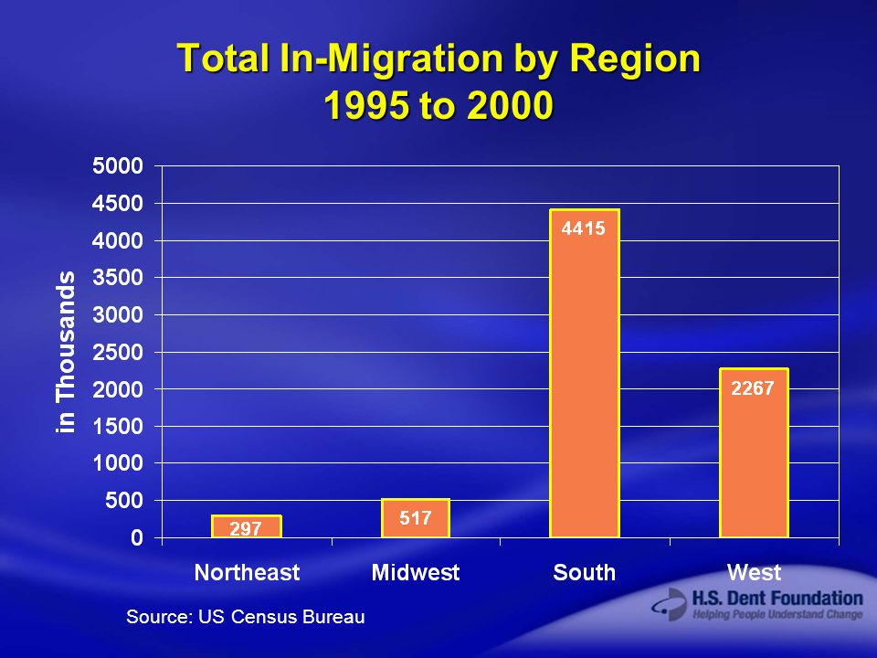 © 2003 H.S. Dent Foundation Total In-Migration by Region 1995 to 2000 Source: US Census Bureau