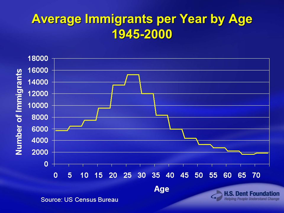 © 2003 H.S. Dent Foundation Average Immigrants per Year by Age 1945-2000 Source: US Census Bureau
