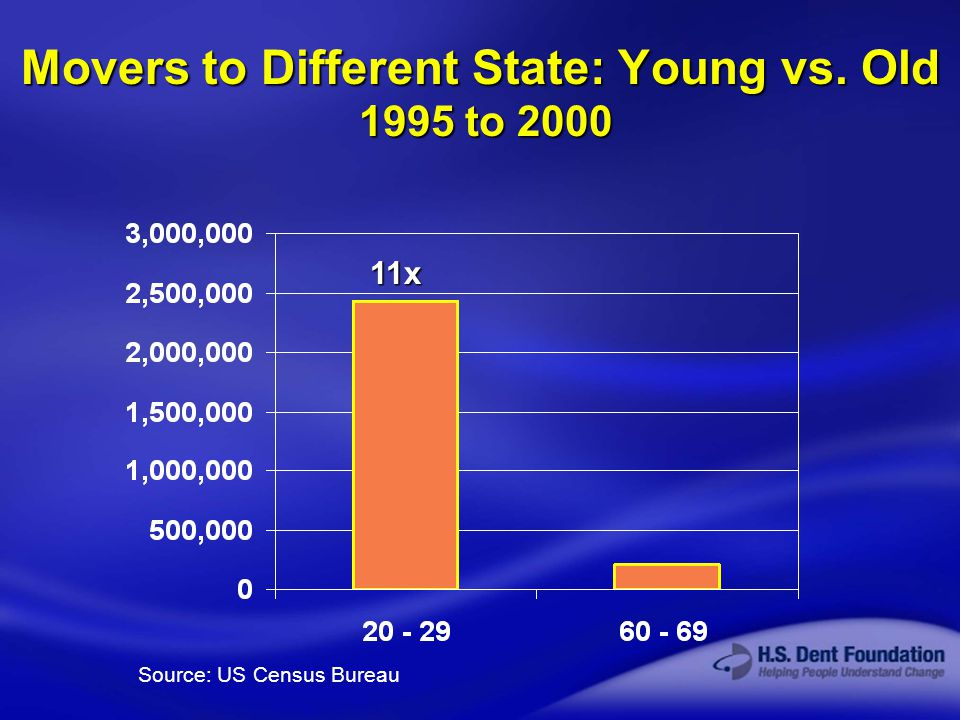 © 2003 H.S. Dent Foundation Movers to Different State: Young vs.