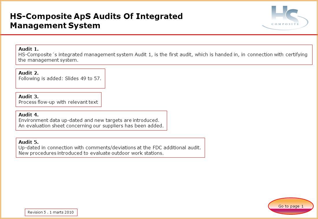 Revision 5. 1 marts 2010 HS-Composite ApS Audits Of Integrated Management System Go to page 1 Audit 1. HS-Composite´s integrated management system Aud