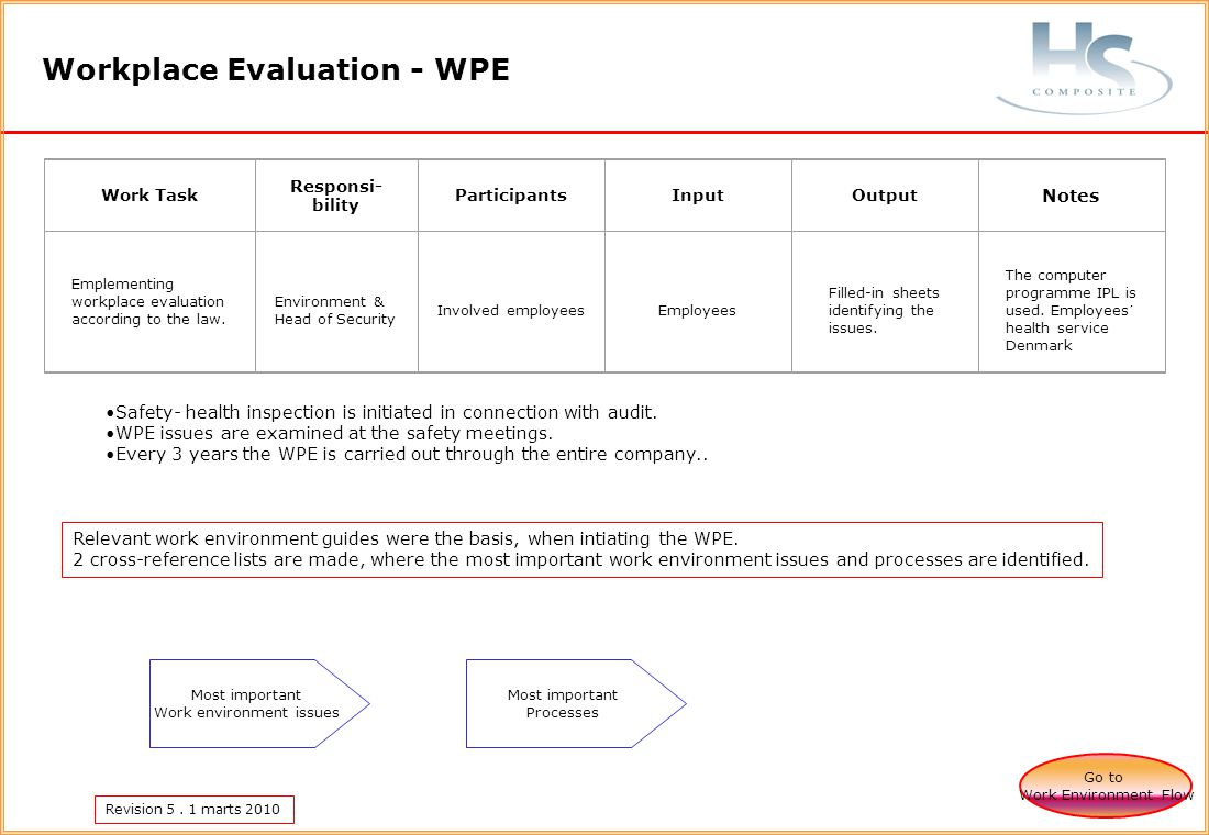 Revision 5. 1 marts 2010 Workplace Evaluation - WPE Work Task Responsi- bility ParticipantsInputOutput Notes Emplementing workplace evaluation accordi