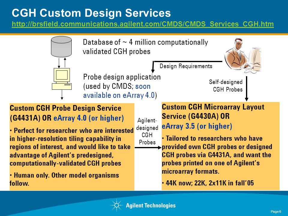 Page 6 CGH Custom Design Services http://brsfield.communications.agilent.com/CMDS/CMDS_Services_CGH.htm http://brsfield.communications.agilent.com/CMDS/CMDS_Services_CGH.htm Custom CGH Probe Design Service (G4431A) OR eArray 4.0 (or higher) Perfect for researcher who are interested in higher-resolution tiling capability in regions of interest, and would like to take advantage of Agilent's predesigned, computationally-validated CGH probes Human only.