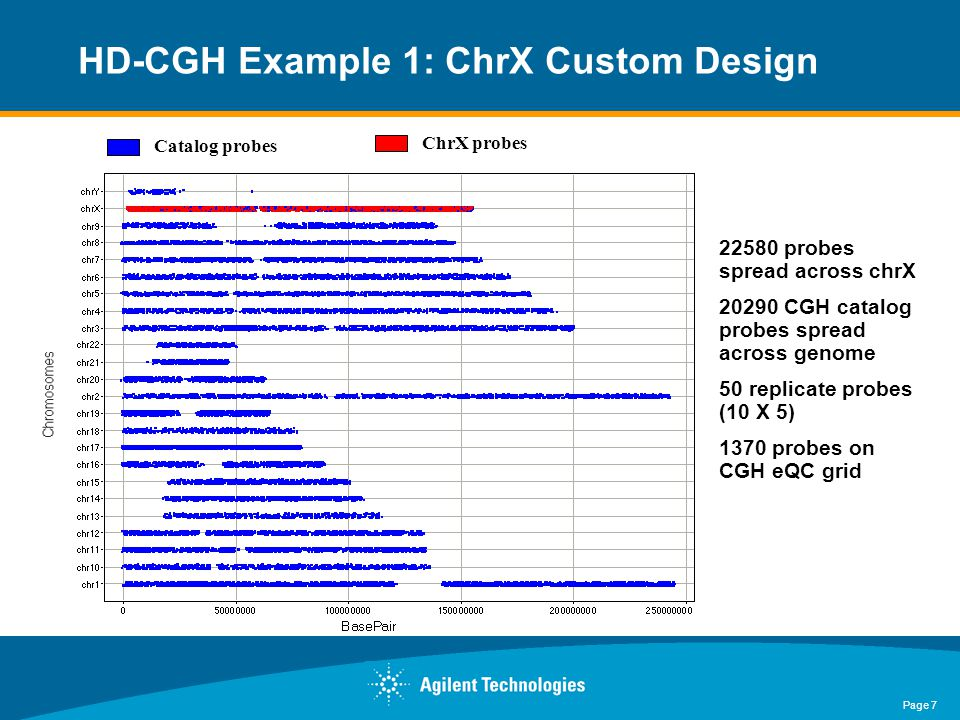 Page 8 HD-CGH Example 2: Chr17 Custom Design Catalog probes Chr17 probes Centromere probes 38723 chr17probes: 1–78,000,000 bp at two different densities 3714 CGH catalog probes spread across genome 433 CGH catalog probes adjacent to centromere 50 replicate probes (10 X 5) 1370 probes on CGH eQC grid