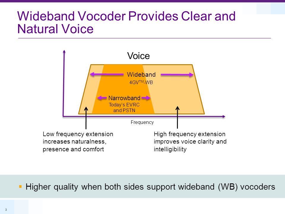 4 4GV TM -WB Offers Higher Quality Voice without Capacity Impact Capacity Quality 4GV TM -WB (EVRC-WB) 4GV TM -B (EVRC-B) Higher Quality at same capacity as today's EVRC Higher voice quality with no impact on capacity  Enhances both VoIP and Circuit Switched (CS) voice quality  Supported in select Qualcomm MSM chipsets EVRC