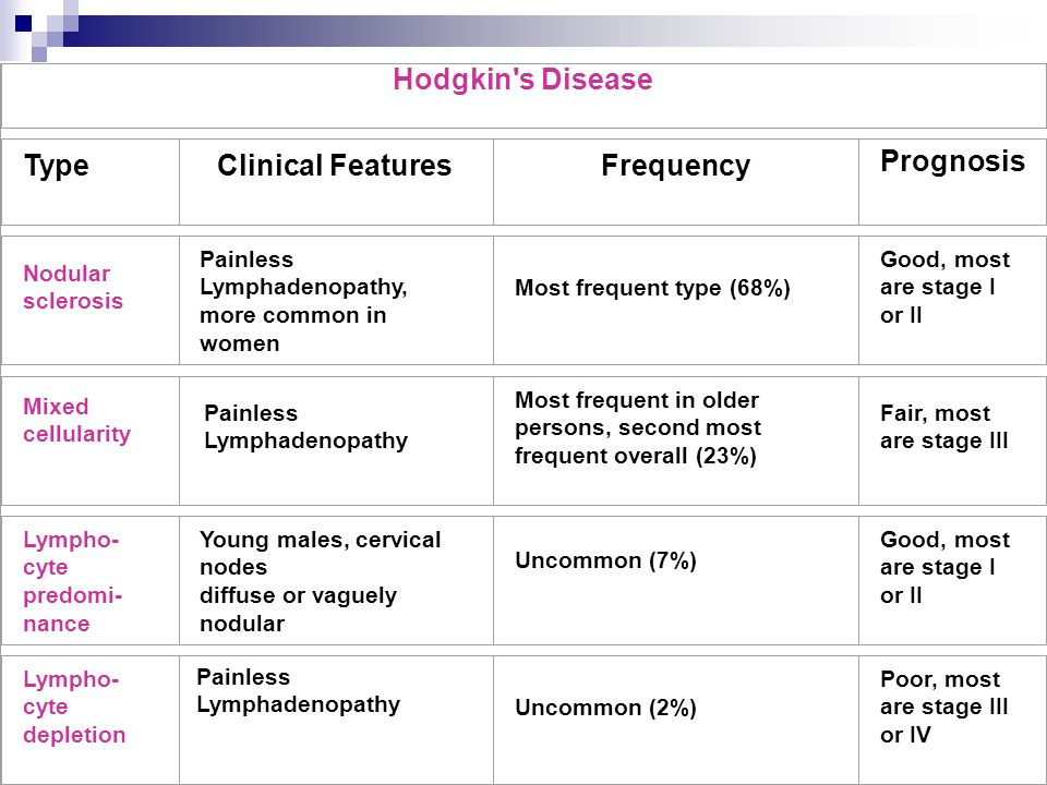 Hodgkin's Disease TypeClinical FeaturesFrequency Prognosis Nodular sclerosis Painless Lymphadenopathy, more common in women Most frequent type (68%) G