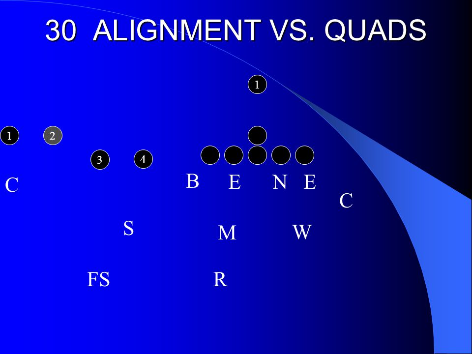 30 ALIGNMENT VS. QUADS E N E M C R W S FS B C