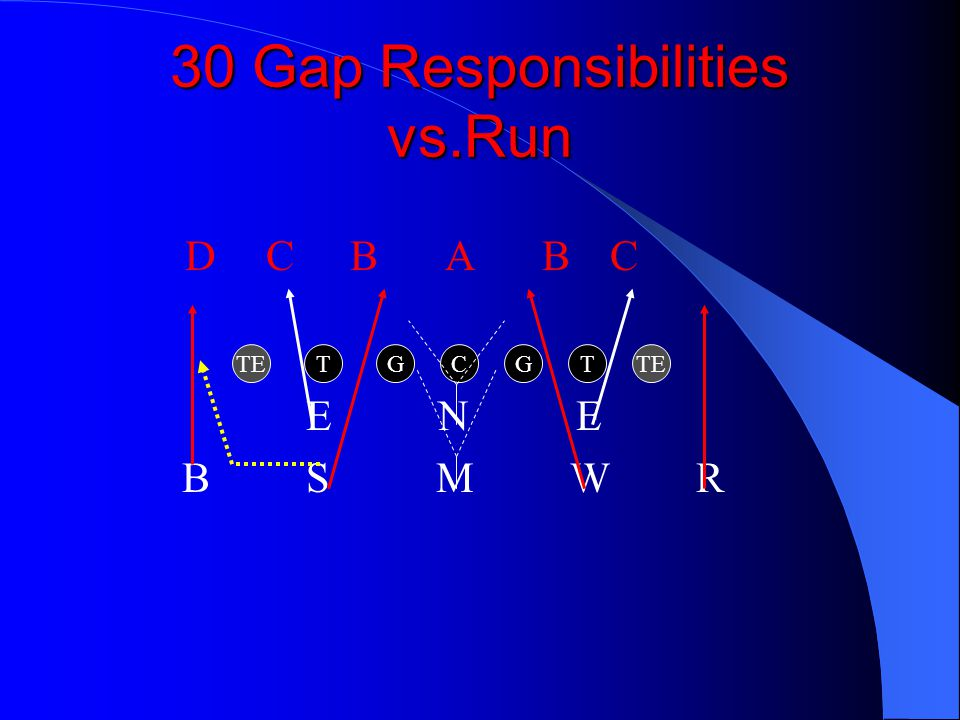 30 Gap Responsibilities vs.Run E N E B S M W R CTE TTGG DCBABC