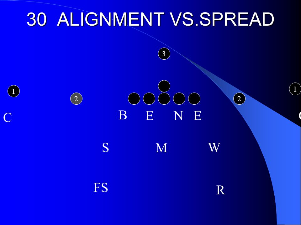 30 ALIGNMENT VS.SPREAD E N E C M C R W B FS S