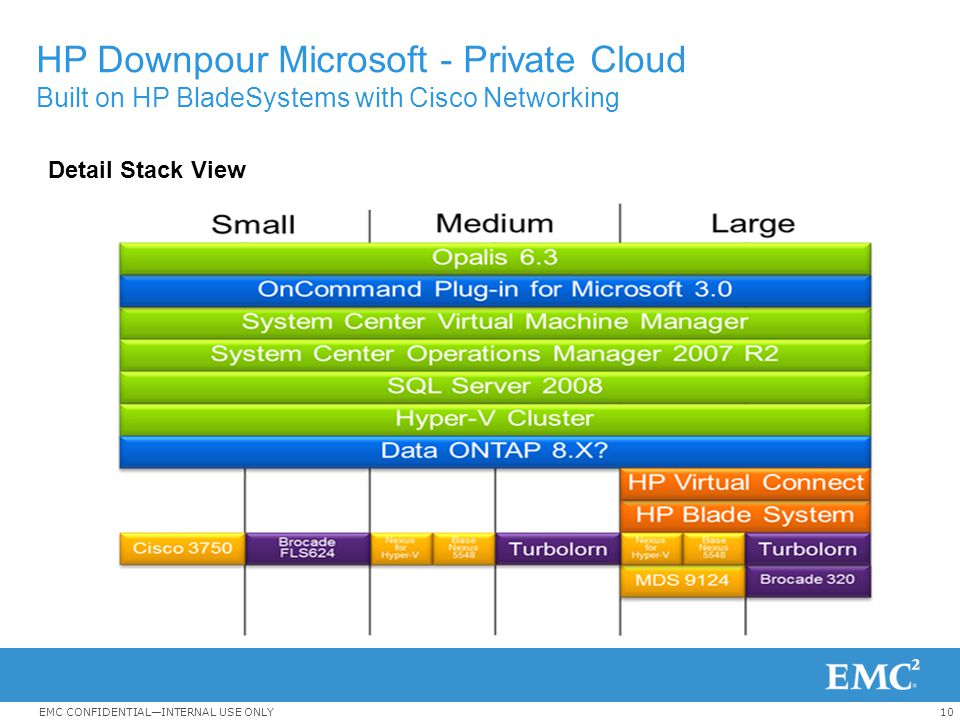 10EMC CONFIDENTIAL—INTERNAL USE ONLY HP Downpour Microsoft - Private Cloud Built on HP BladeSystems with Cisco Networking Detail Stack View