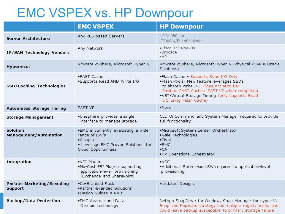 12EMC CONFIDENTIAL—INTERNAL USE ONLY EMC VSPEX vs. HP Downpour EMC VSPEXHP Downpour Server Architecture Any x86-based Servers HP DL380s or C7000 w/BL4