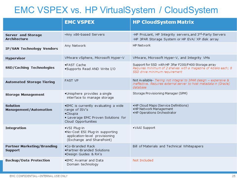 25EMC CONFIDENTIAL—INTERNAL USE ONLY EMC VSPEX vs. HP VirtualSystem / CloudSystem EMC VSPEXHP CloudSystem Matrix Server and Storage Architecture Any x