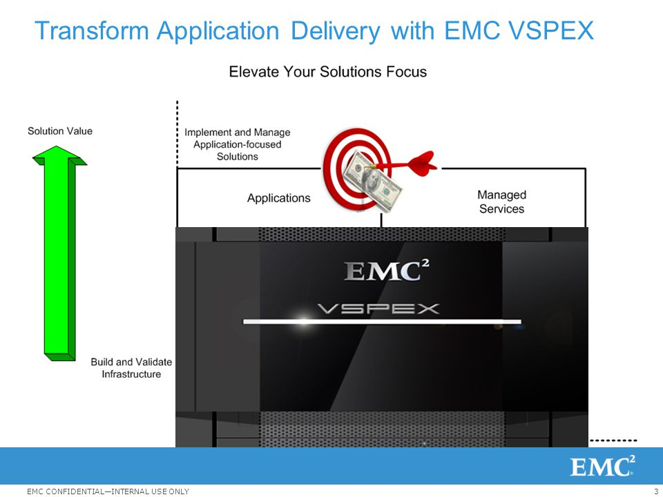 3EMC CONFIDENTIAL—INTERNAL USE ONLY Transform Application Delivery with EMC VSPEX