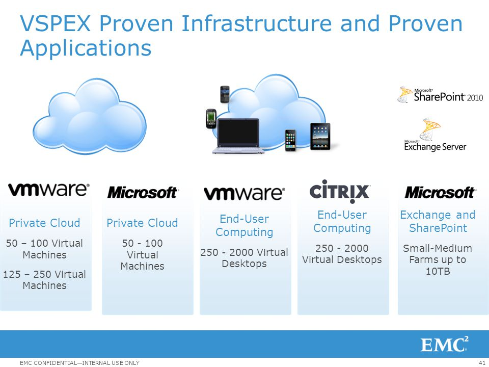 41EMC CONFIDENTIAL—INTERNAL USE ONLY VSPEX Proven Infrastructure and Proven Applications End-User Computing 250 - 2000 Virtual Desktops End-User Compu