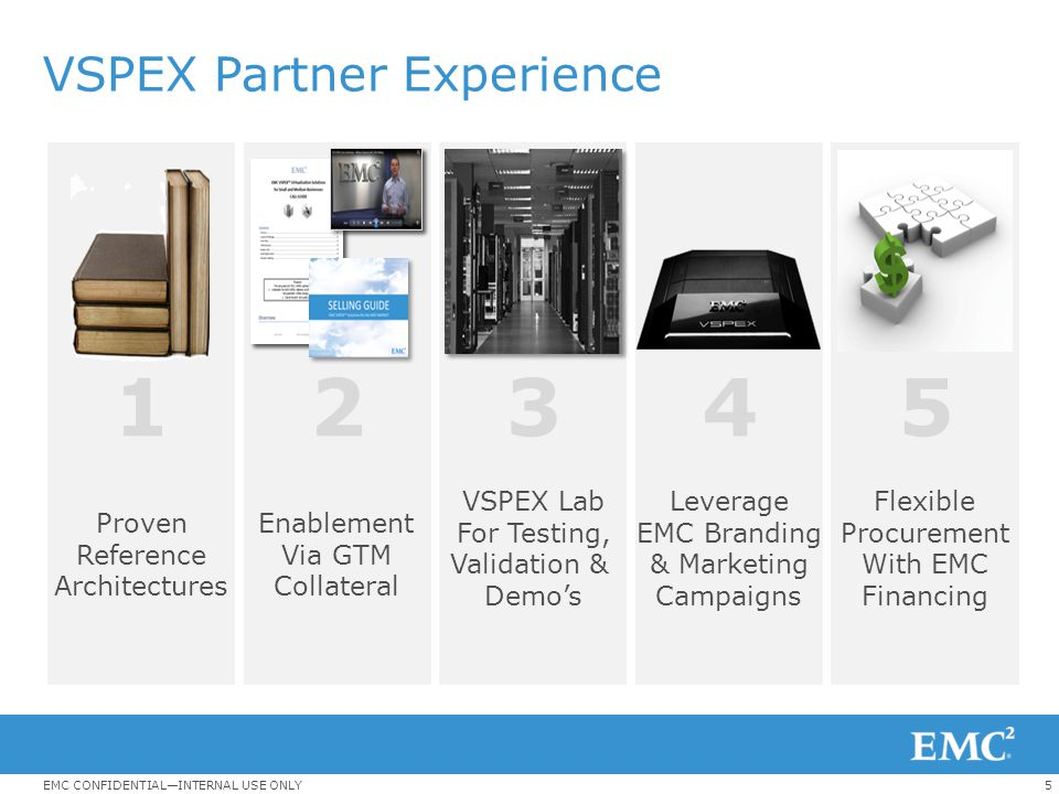 5EMC CONFIDENTIAL—INTERNAL USE ONLY VSPEX Partner Experience Proven Reference Architectures Enablement Via GTM Collateral VSPEX Lab For Testing, Valid