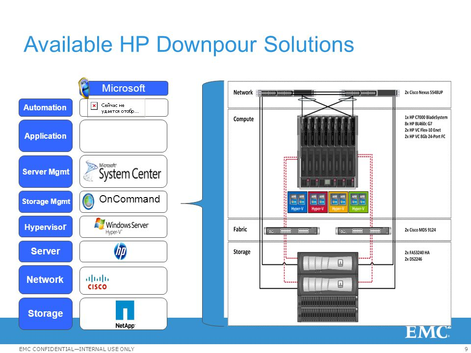 9EMC CONFIDENTIAL—INTERNAL USE ONLY Available HP Downpour Solutions Application Server Mgmt Hyperviso r Server Network Storage Storage Mgmt Automation