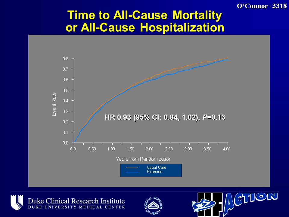 O'Connor - 3318 Time to All-Cause Mortality or All-Cause Hospitalization HR 0.93 (95% CI: 0.84, 1.02), P=0.13