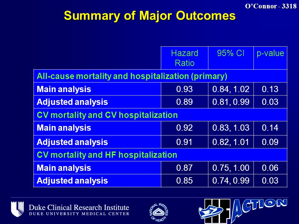 O'Connor - 3318 Summary of Major Outcomes Hazard Ratio 95% CIp-value All-cause mortality and hospitalization (primary) Main analysis0.930.84, 1.020.13 Adjusted analysis0.890.81, 0.990.03 CV mortality and CV hospitalization Main analysis0.920.83, 1.030.14 Adjusted analysis0.910.82, 1.010.09 CV mortality and HF hospitalization Main analysis0.870.75, 1.000.06 Adjusted analysis0.850.74, 0.990.03