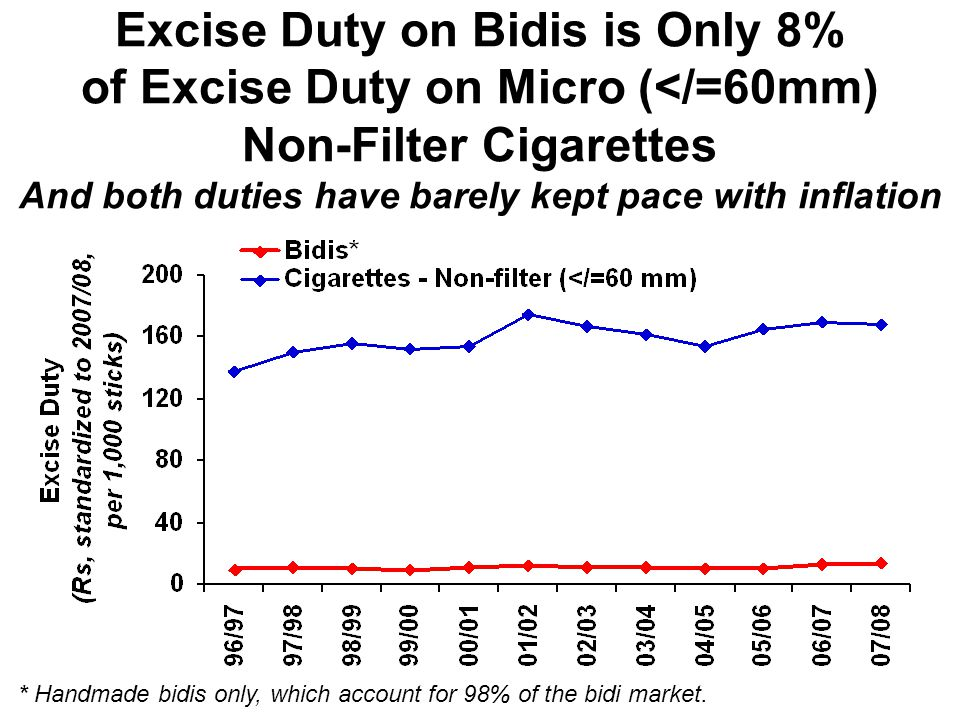 Excise Duty on Bidis is Only 8% of Excise Duty on Micro (</=60mm) Non-Filter Cigarettes And both duties have barely kept pace with inflation * Handmad