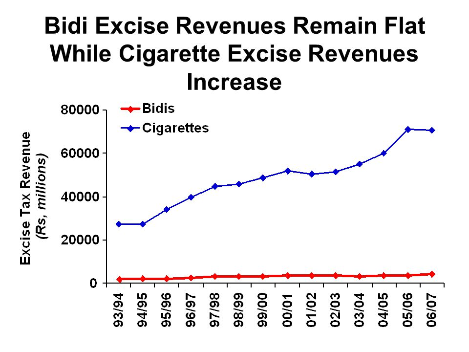 Bidi Excise Revenues Remain Flat While Cigarette Excise Revenues Increase