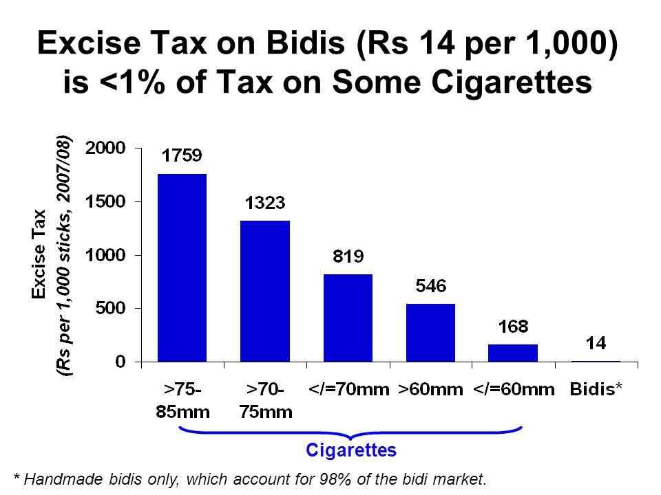 Excise Tax on Bidis (Rs 14 per 1,000) is <1% of Tax on Some Cigarettes Cigarettes * Handmade bidis only, which account for 98% of the bidi market.