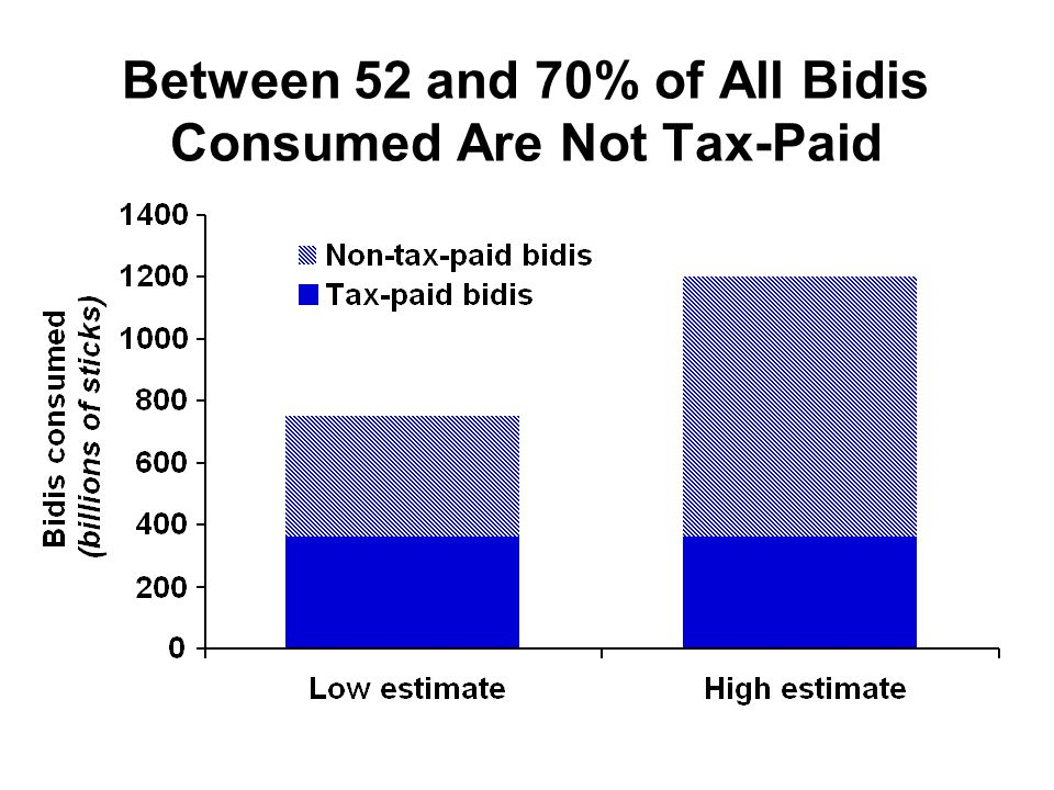 Between 52 and 70% of All Bidis Consumed Are Not Tax-Paid