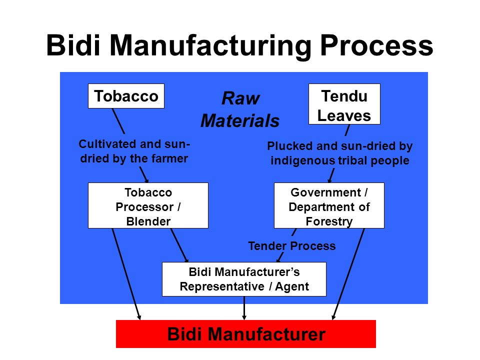 Bidi Manufacturing Process TobaccoTendu Leaves Cultivated and sun- dried by the farmer Tobacco Processor / Blender Government / Department of Forestry