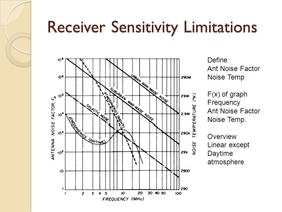 Receiver Sensitivity Limitations Define Ant Noise Factor Noise Temp F(x) of graph Frequency Ant Noise Factor Noise Temp. Overview Linear except Daytim