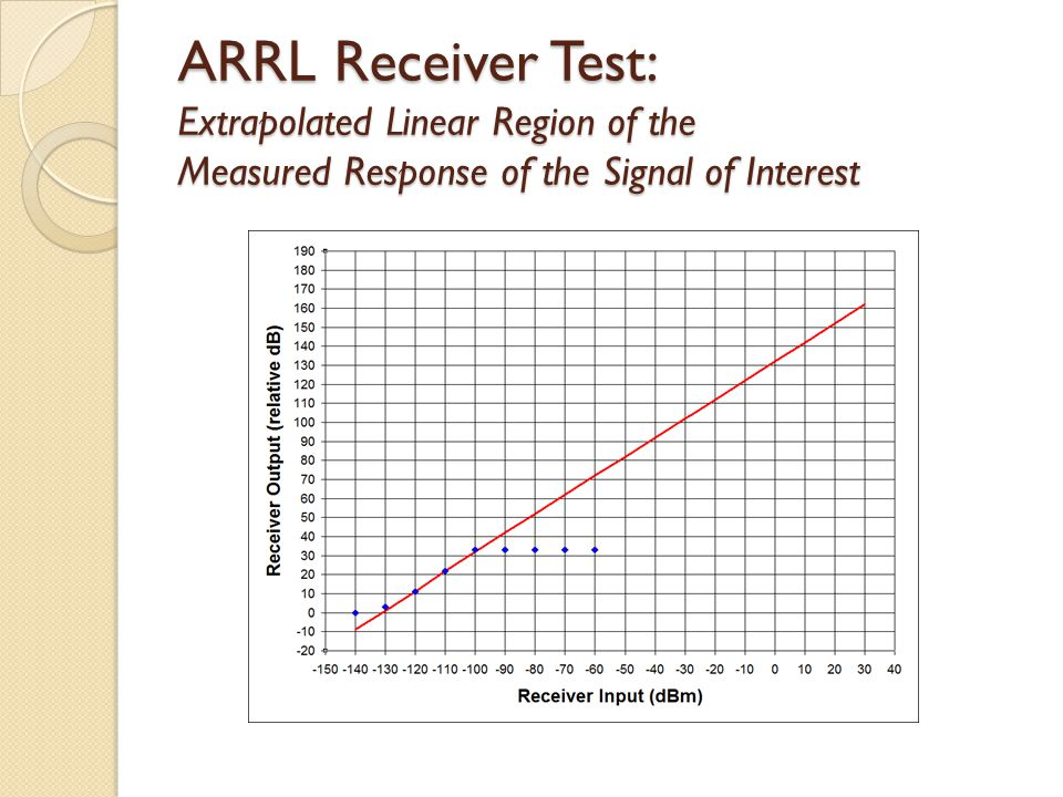 ARRL Receiver Test: Extrapolated Linear Region of the Measured Response of the Signal of Interest