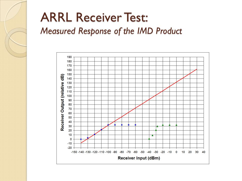 ARRL Receiver Test: Measured Response of the IMD Product