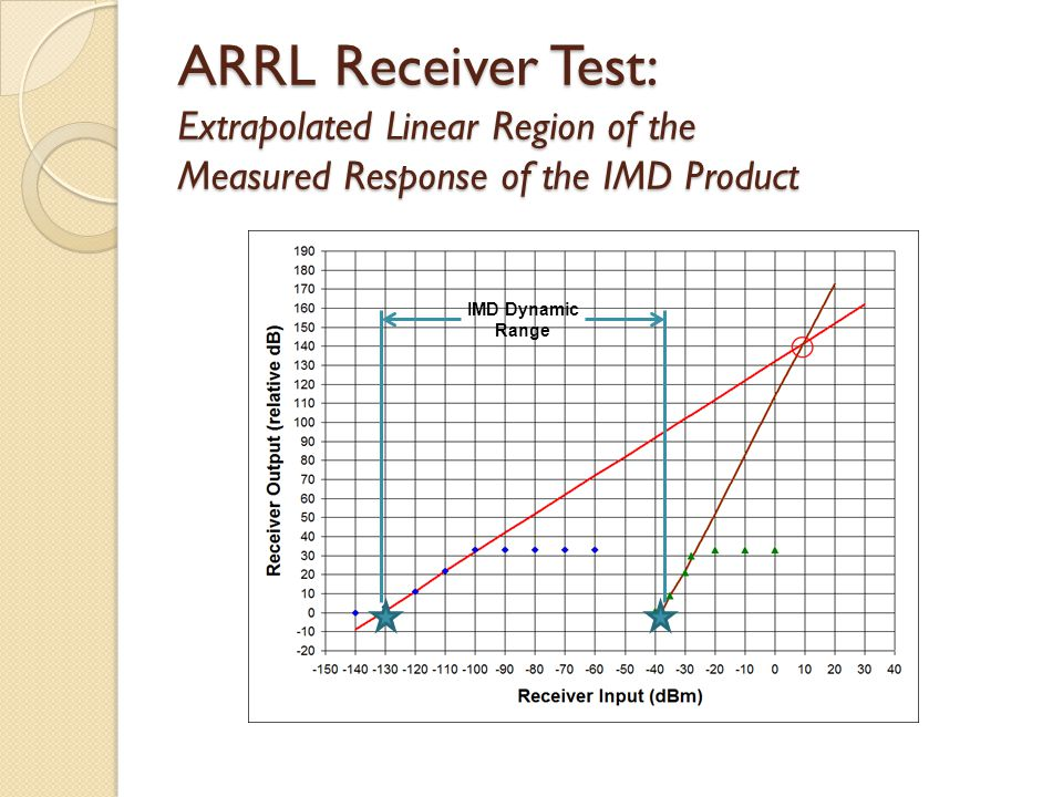 ARRL Receiver Test: Extrapolated Linear Region of the Measured Response of the IMD Product IMD Dynamic Range