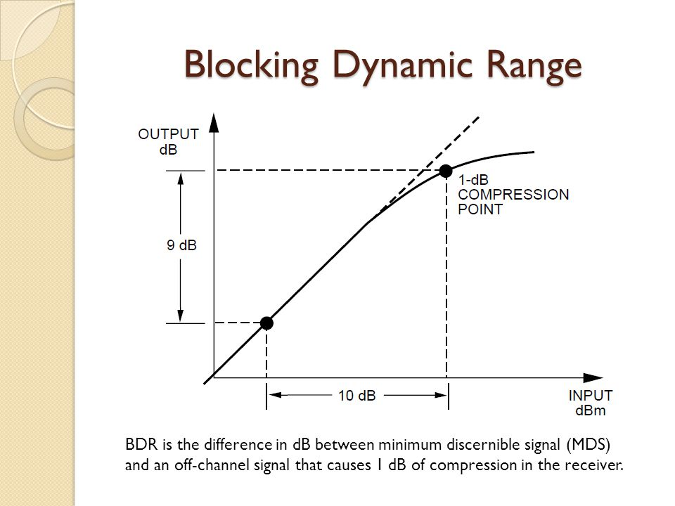 Blocking Dynamic Range BDR is the difference in dB between minimum discernible signal (MDS) and an off-channel signal that causes 1 dB of compression in the receiver.