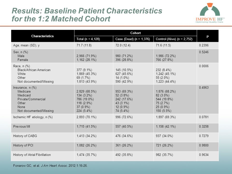 Results: Baseline Patient Characteristics for the 1:2 Matched Cohort Characteristics Cohort P Total (n = 4,128))Case (Dead) (n = 1,376)Control (Alive)
