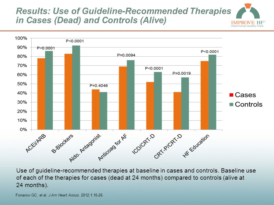 Results: Use of Guideline-Recommended Therapies in Cases (Dead) and Controls (Alive) Use of guideline-recommended therapies at baseline in cases and c