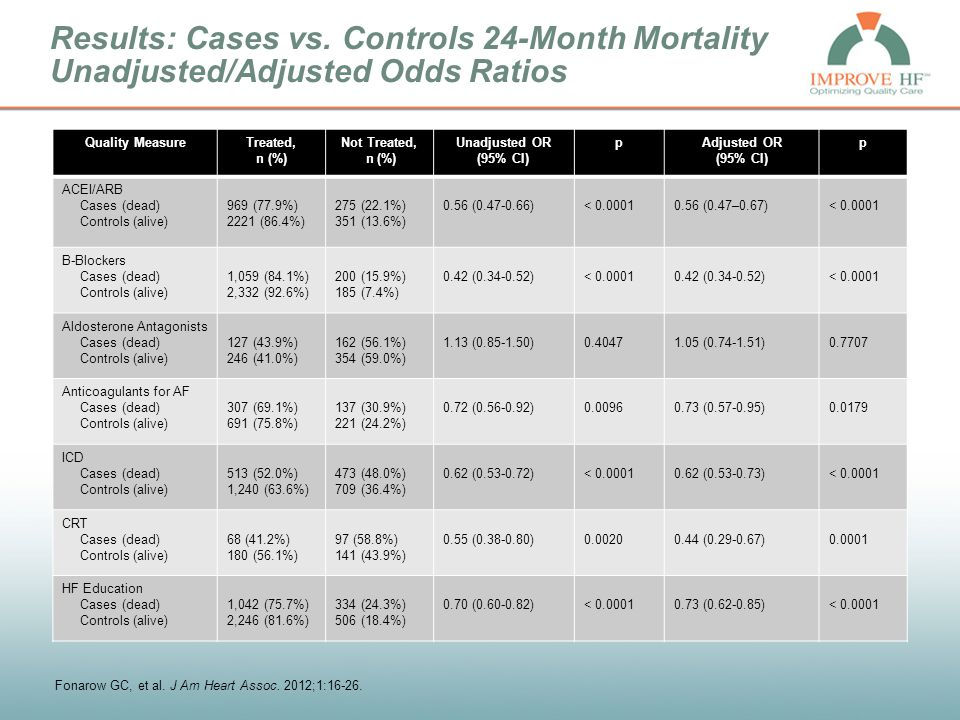 Results: Cases vs. Controls 24-Month Mortality Unadjusted/Adjusted Odds Ratios Quality MeasureTreated, n (%) Not Treated, n (%) Unadjusted OR (95% CI)