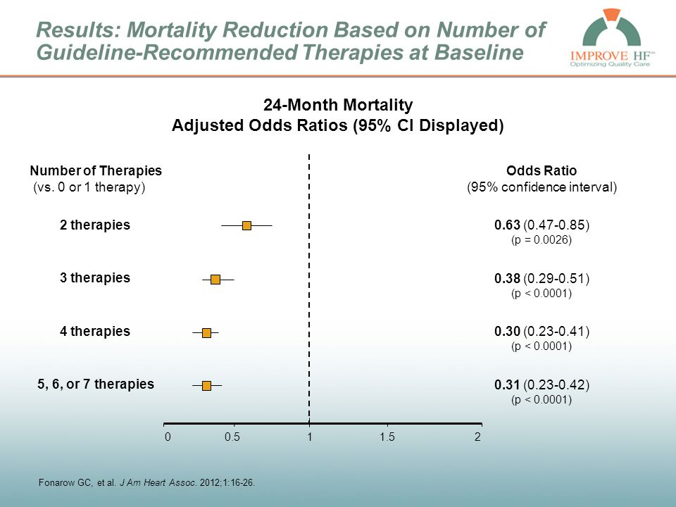 Results: Mortality Reduction Based on Number of Guideline-Recommended Therapies at Baseline 24-Month Mortality Adjusted Odds Ratios (95% CI Displayed)