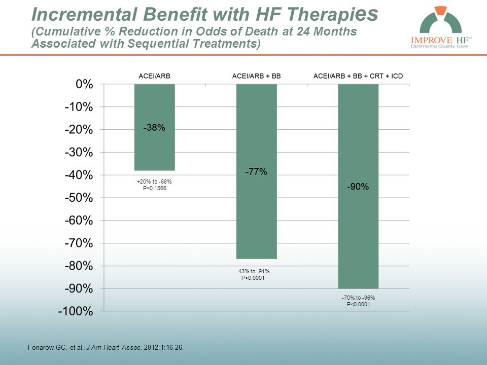 Incremental Benefit with HF Therapi es (Cumulative % Reduction in Odds of Death at 24 Months Associated with Sequential Treatments) +20% to -68% P=0.1