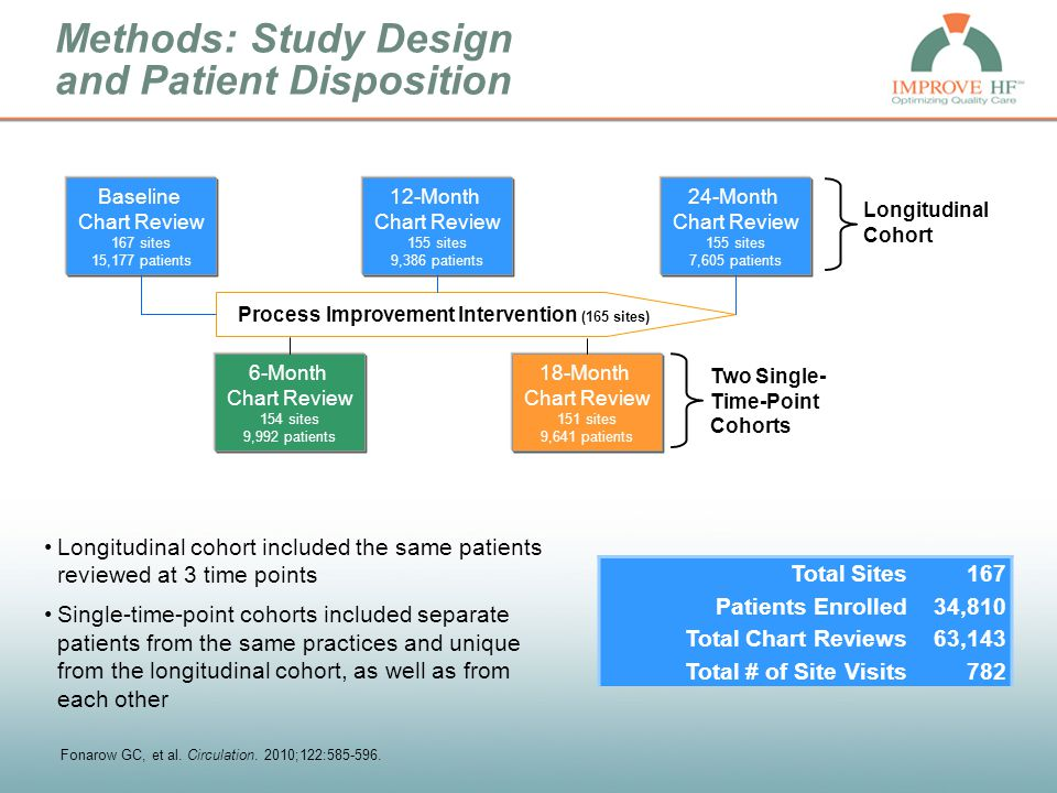 Methods: Study Design and Patient Disposition Longitudinal Cohort Two Single- Time-Point Cohorts Process Improvement Intervention (165 sites) Baseline