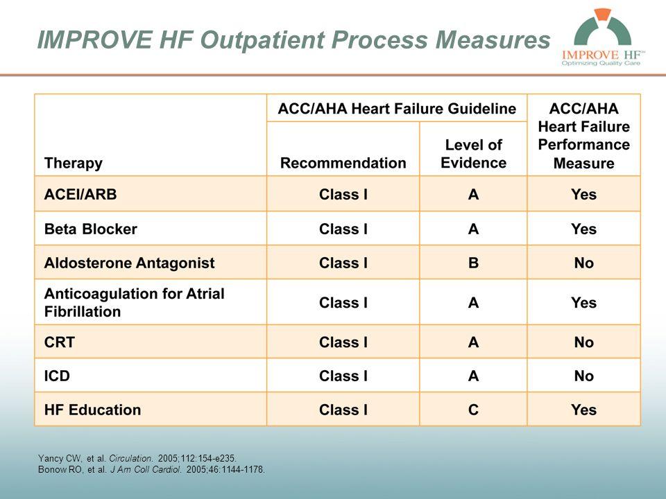 IMPROVE HF Outpatient Process Measures Yancy CW, et al.