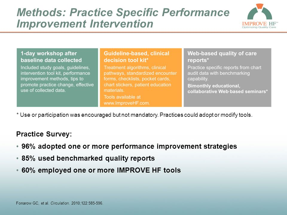 Methods: Practice Specific Performance Improvement Intervention Practice Survey: 96% adopted one or more performance improvement strategies 85% used b