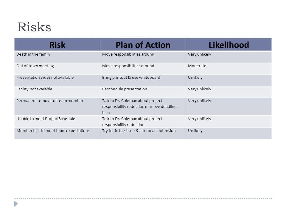 Risks RiskPlan of ActionLikelihood Death in the familyMove responsibilities aroundVery unlikely Out of town meetingMove responsibilities aroundModerat